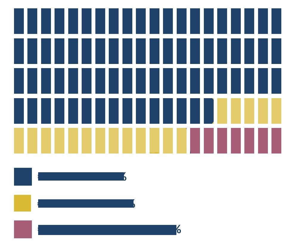 Religious Population Demographics of Kuwait